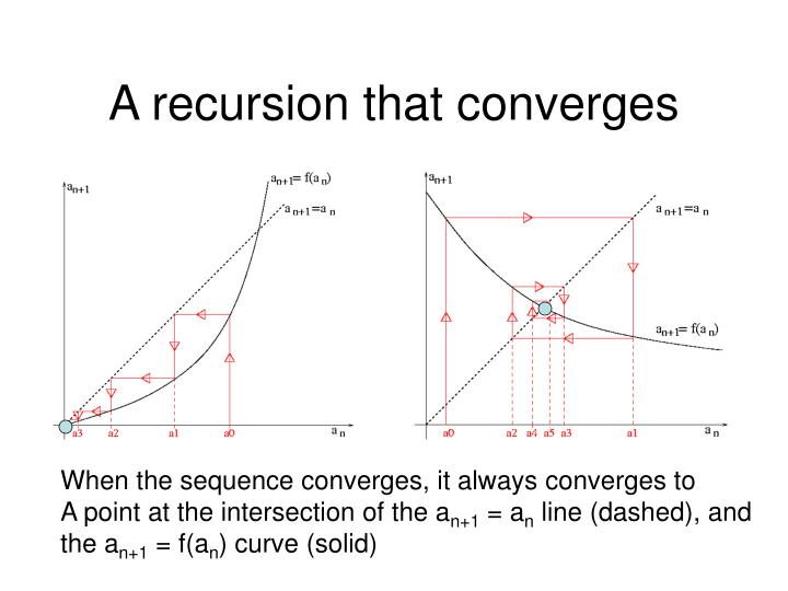 A recursion that converges