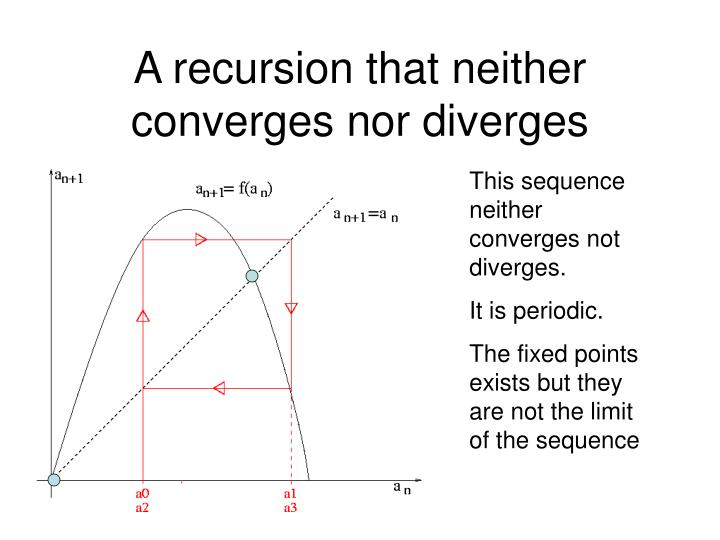 A recursion that neither converges nor diverges