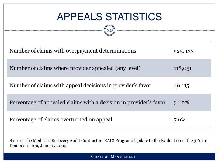 Appeals Statistics