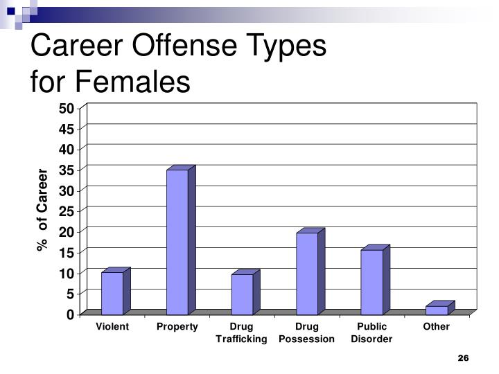 Career Offense Types