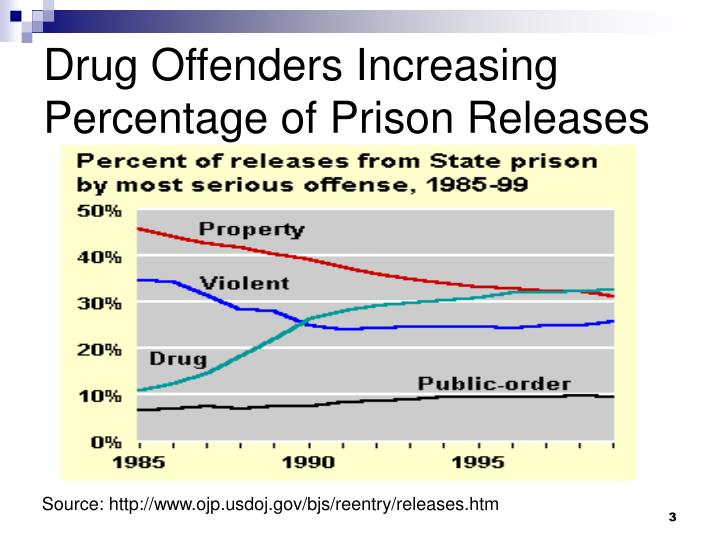 Drug Offenders Increasing Percentage of Prison Releases