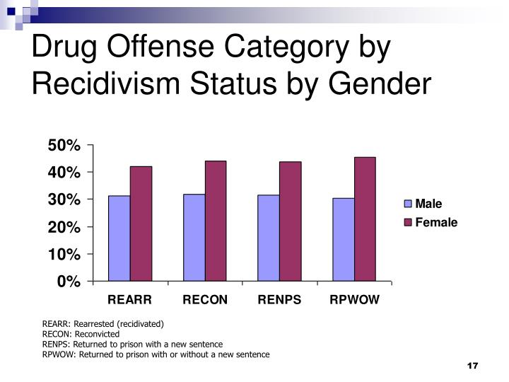 Drug Offense Category by Recidivism Status by Gender
