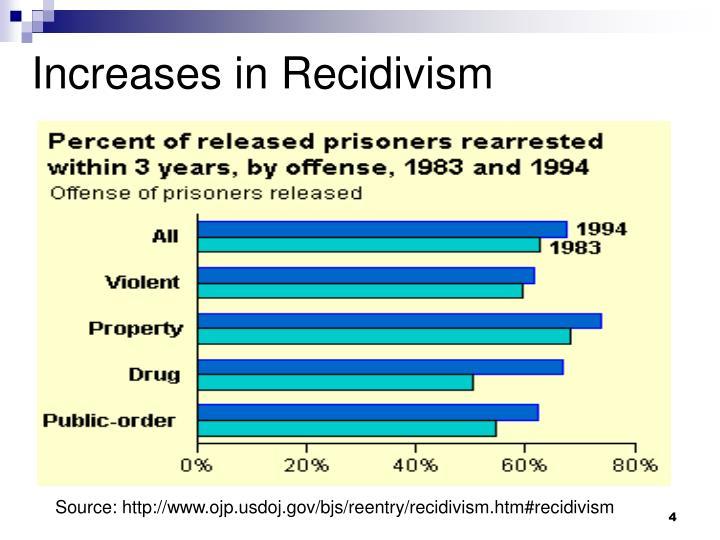 Increases in Recidivism