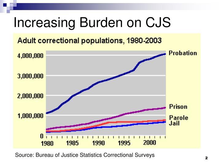 Increasing Burden on CJS