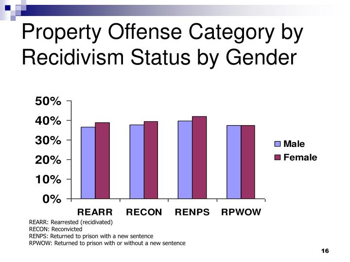 Property Offense Category by Recidivism Status by Gender