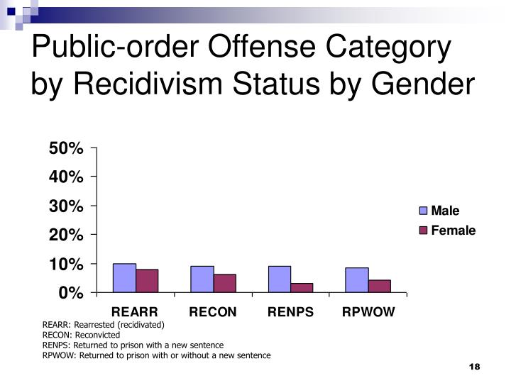Public-order Offense Category by Recidivism Status by Gender