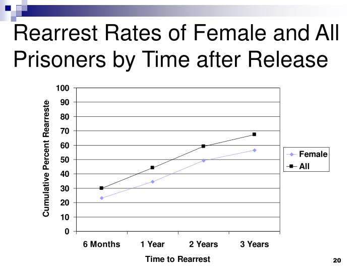Rearrest Rates of Female and All Prisoners by Time after Release