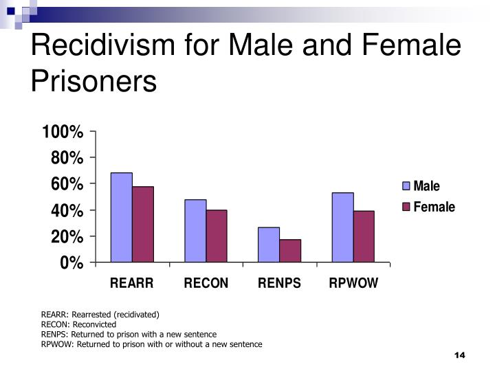 Recidivism for Male and Female Prisoners