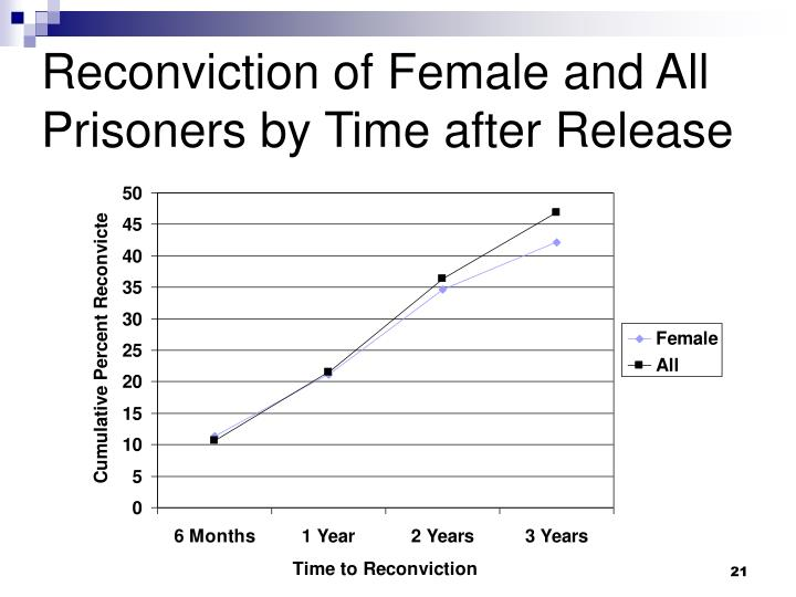 Reconviction of Female and All Prisoners by Time after Release