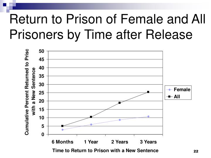 Return to Prison of Female and All Prisoners by Time after Release