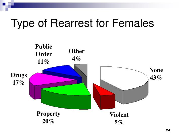 Type of Rearrest for Females