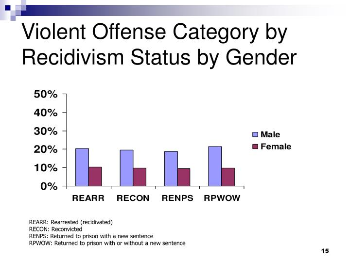 Violent Offense Category by Recidivism Status by Gender