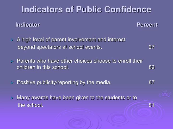 Indicators of Public Confidence