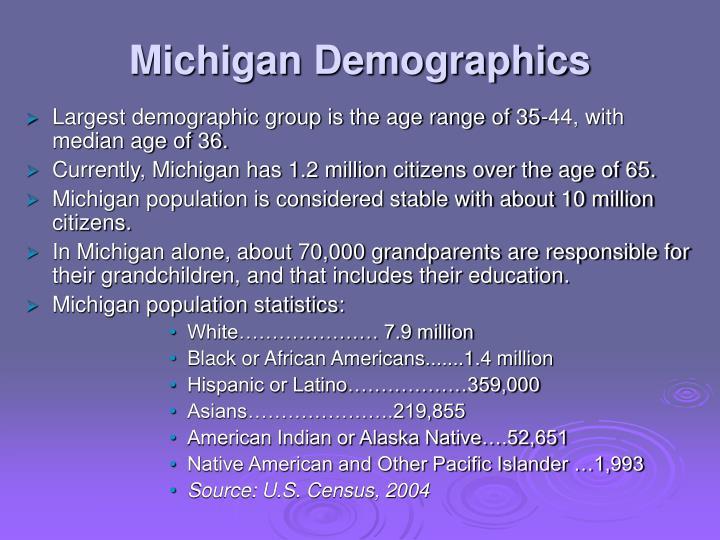 Michigan Demographics