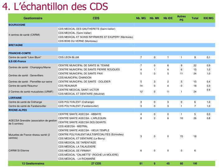 4. L'échantillon des CDS