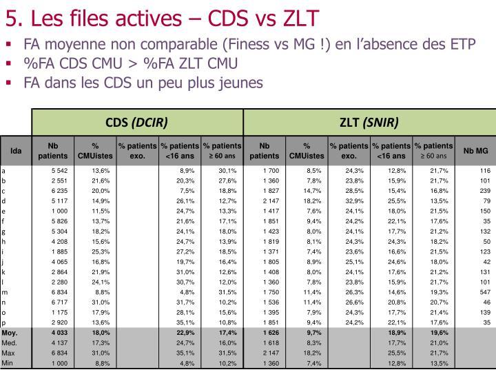 5. Les files actives – CDS vs ZLT