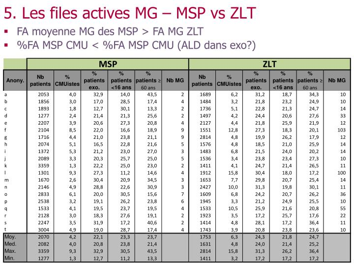 5. Les files actives MG – MSP vs ZLT