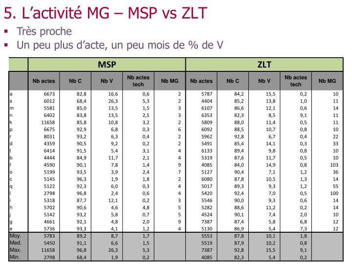 5. L'activité MG – MSP vs ZLT