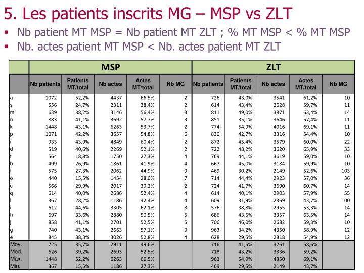 5. Les patients inscrits MG – MSP vs ZLT