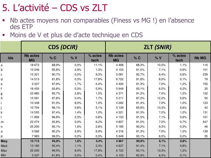 5. L'activité – CDS vs ZLT