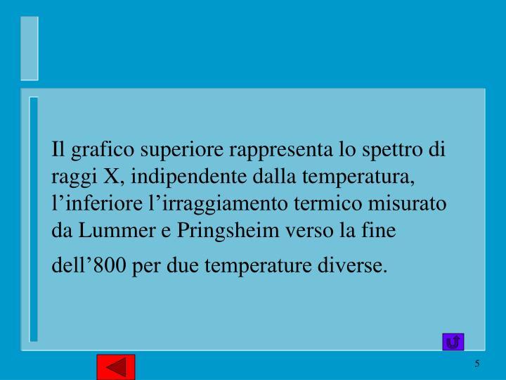 Il grafico superiore rappresenta lo spettro di raggi X, indipendente dalla temperatura, l'inferiore l'irraggiamento termico misurato da Lummer e Pringsheim verso la fine dell'800 per due temperature diverse.