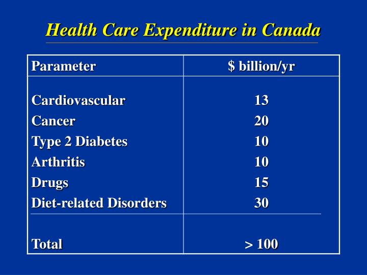Health Care Expenditure in Canada
