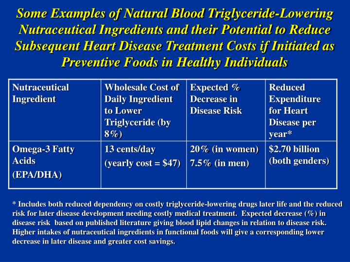 Some Examples of Natural Blood Triglyceride-Lowering Nutraceutical Ingredients and their Potential to Reduce Subsequent Heart Disease Treatment Costs if Initiated as Preventive Foods in Healthy Individuals