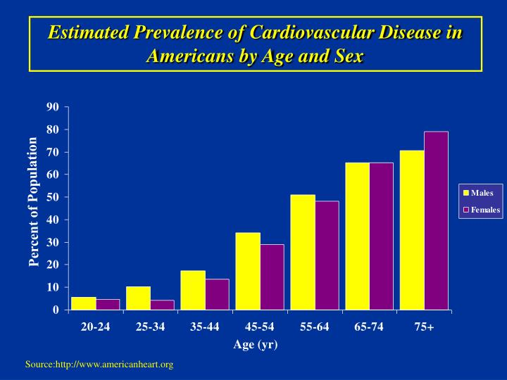 Estimated Prevalence of Cardiovascular Disease in