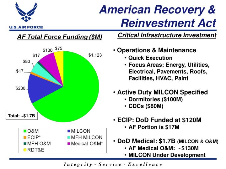 American recovery reinvestment act1