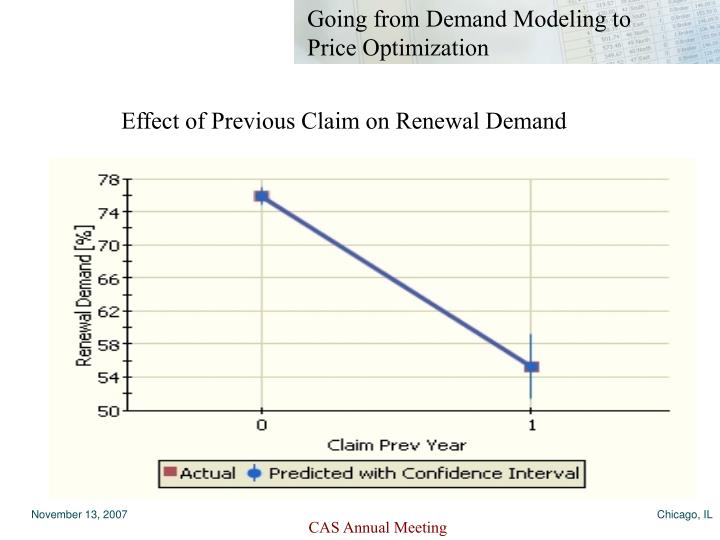 Effect of Previous Claim on Renewal Demand
