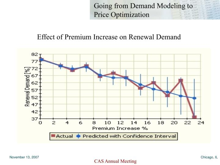 Effect of Premium Increase on Renewal Demand