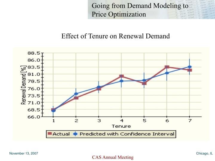 Effect of Tenure on Renewal Demand