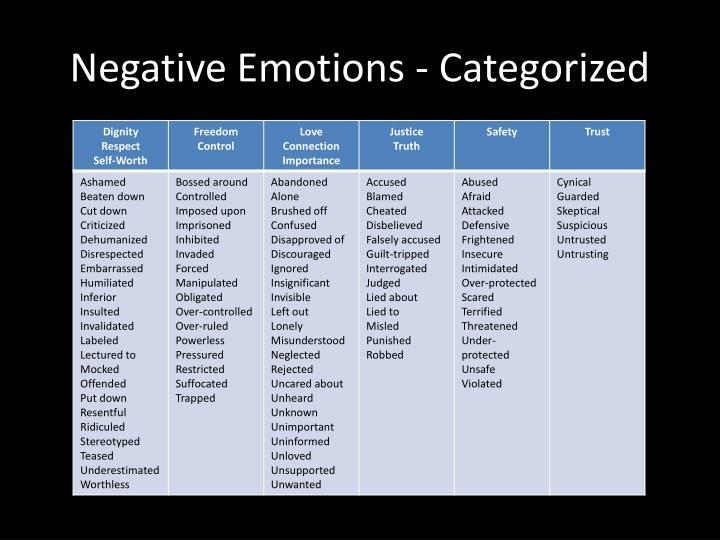 Negative Emotions - Categorized