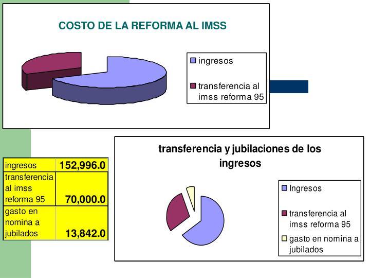 COSTO DE LA REFORMA AL IMSS