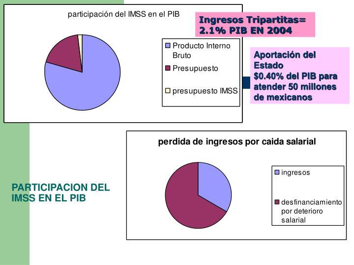 Ingresos Tripartitas= 2.1% PIB EN 2004