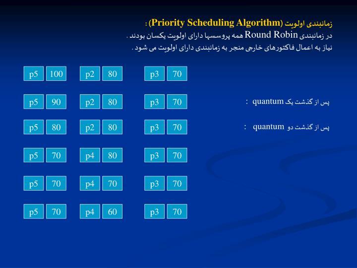 زمانبندی اولویت (