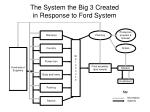 the system the big 3 created in response to ford system7
