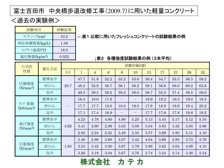 富士吉田市 中央橋歩道改修工事(