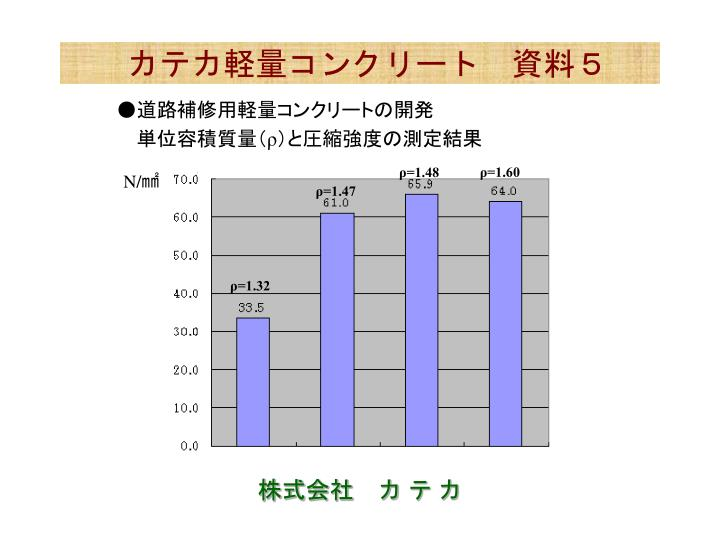 カテカ軽量コンクリート 資料5