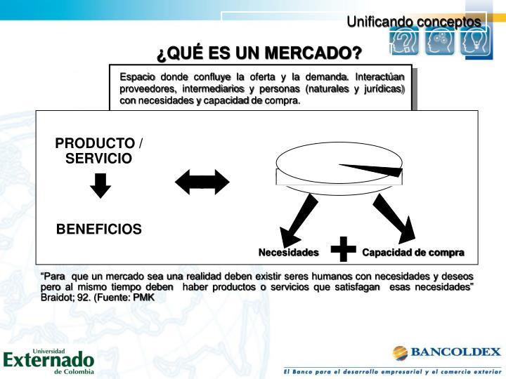 Espacio donde confluye la oferta y la demanda. Interactúan proveedores, intermediarios y personas (naturales y jurídicas) con necesidades y capacidad de compra.