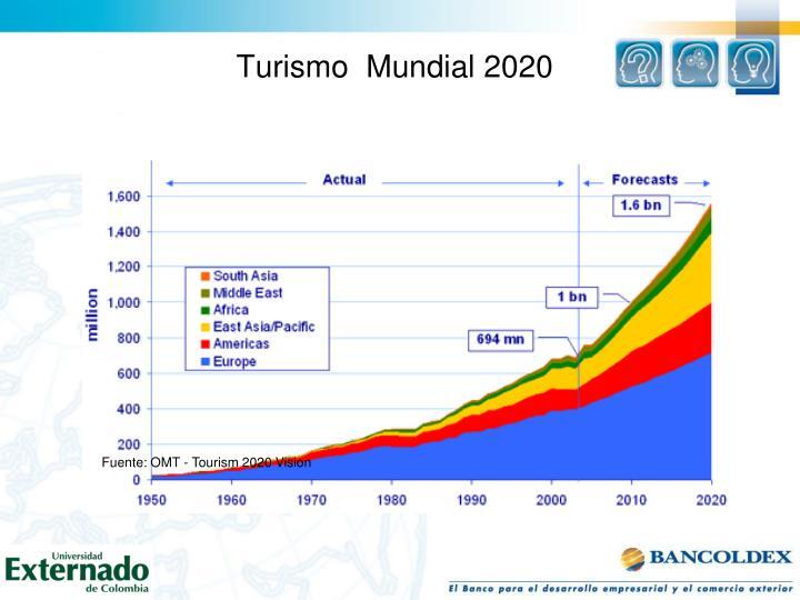 Turismo  Mundial 2020
