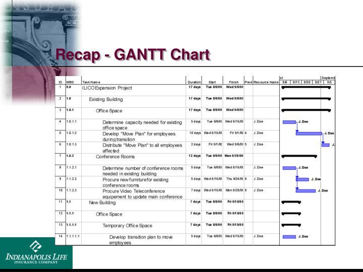 Recap - GANTT Chart