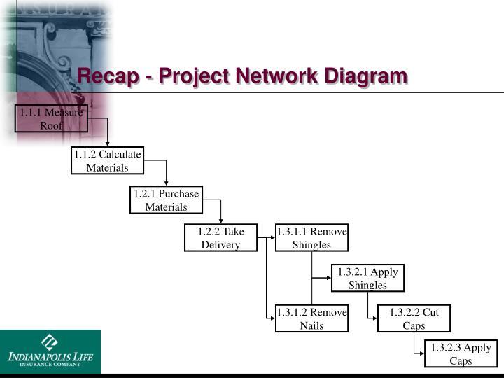 Recap - Project Network Diagram