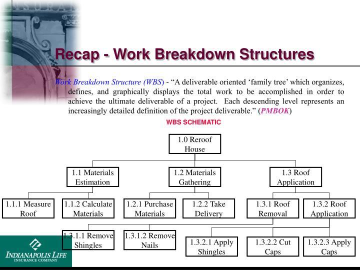 Recap - Work Breakdown Structures