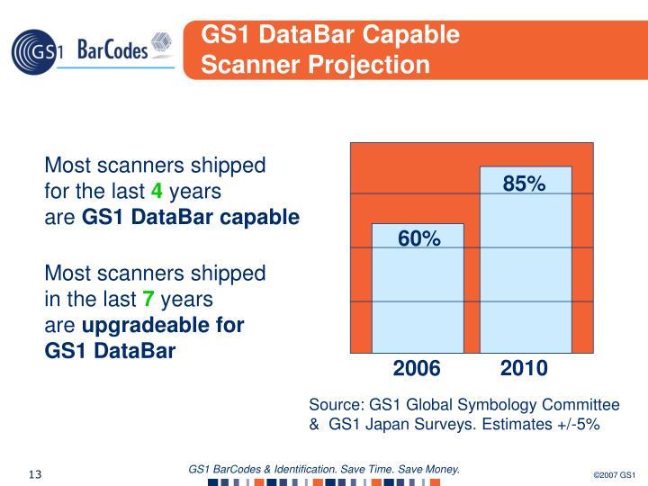 GS1 DataBar Capable