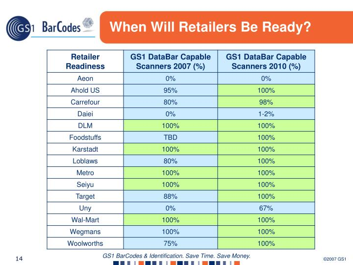 When Will Retailers Be Ready?