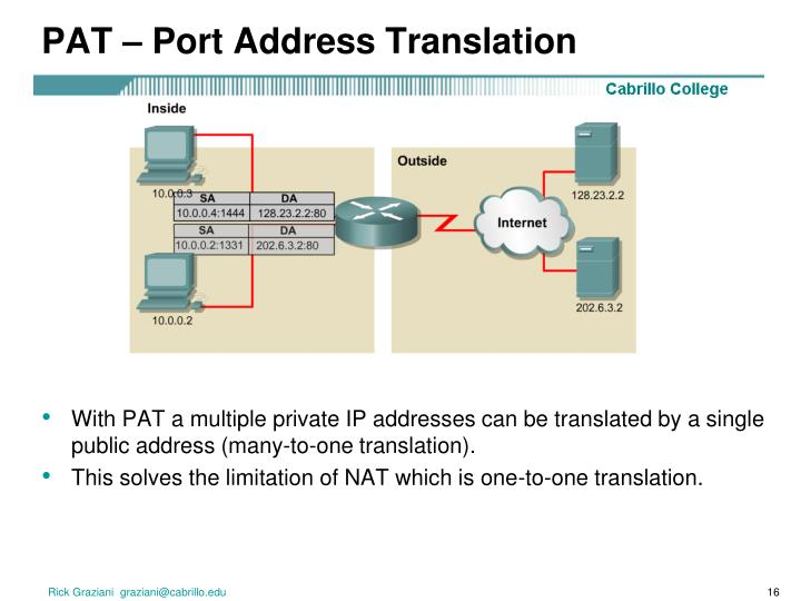 PAT – Port Address Translation