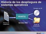 historia de los despliegues de sistem as operativos