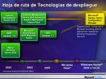 hoj a de ruta de tecnolog as de despliegue2