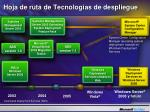 hoj a de ruta de tecnolog as de despliegue3